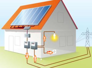 Zonnepanelen Viridi Energie